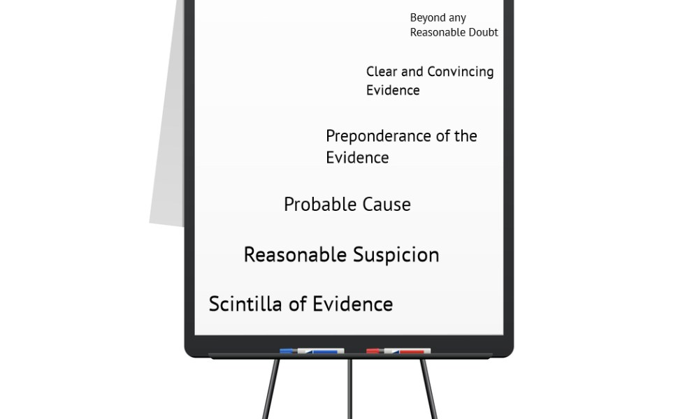 how to explain beyond any reasonable doubt to a jury standards of proof