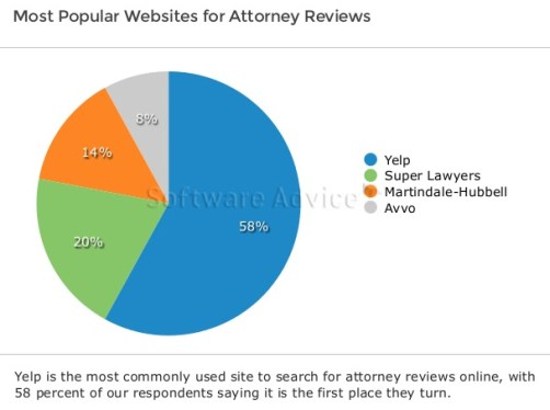 Most-popular-websites-for-attorney-reviews