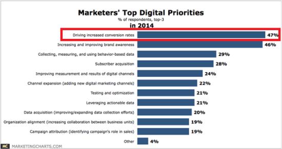 Marketing priorities 2014