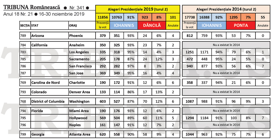 Analiza rezultatelor voturilor din SUA la Alegerile Prezidențiale 2019