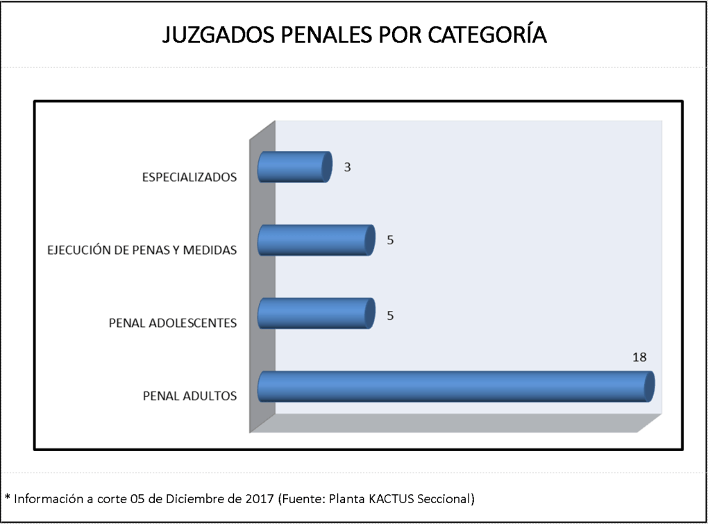 Juzgados penales por categoría (Cto. de Cúcuta)