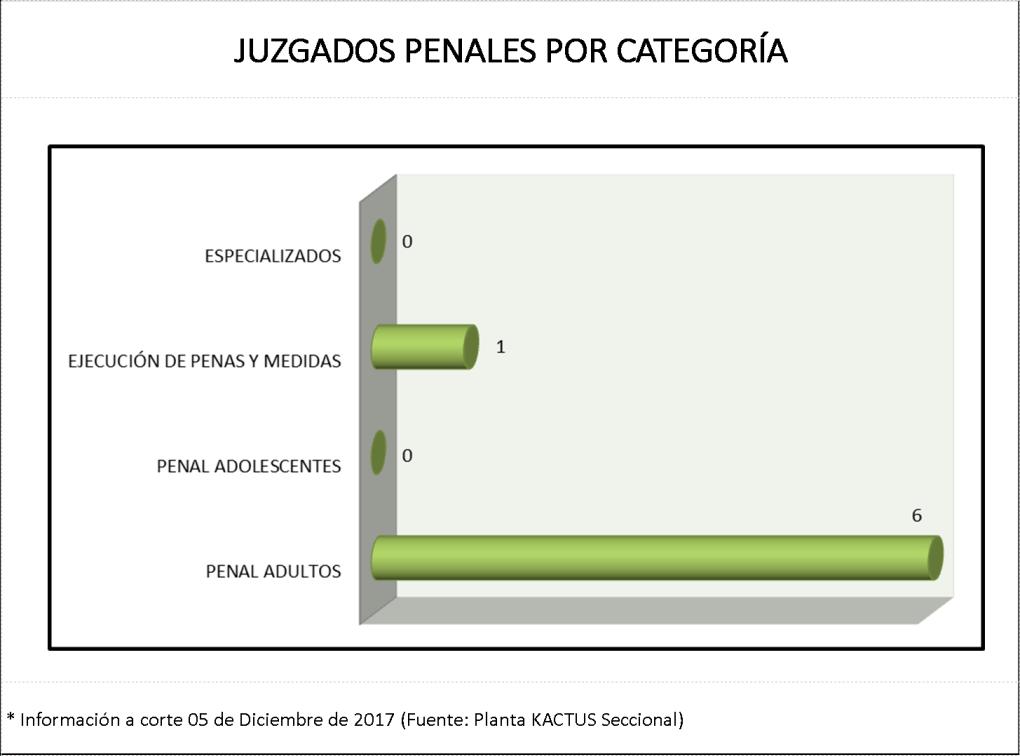 Juzgados penales por categoría (Cto. de Ocaña)