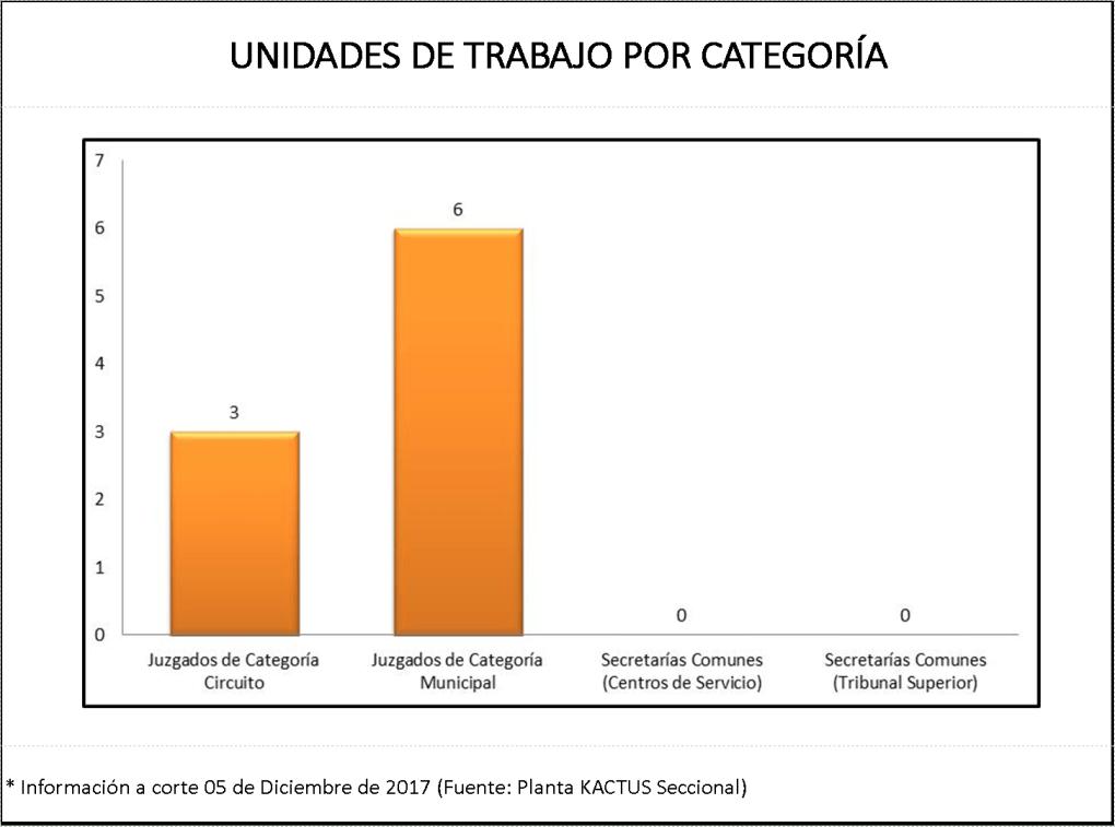 Unidades de trbajo por categoría (Cto