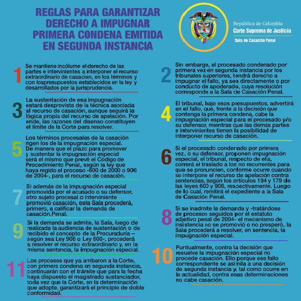 Reglas Impugnación AP1263-2019