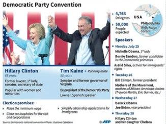 Democratic-Convention