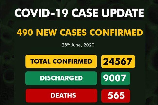 Nigeria records 490 cases