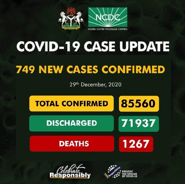 NCDC confirms 749 cases