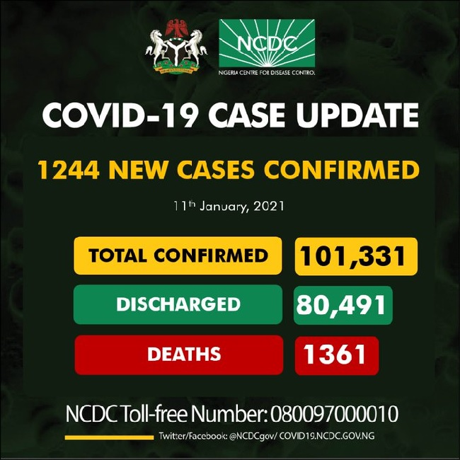 Nigeria records 1244 cases
