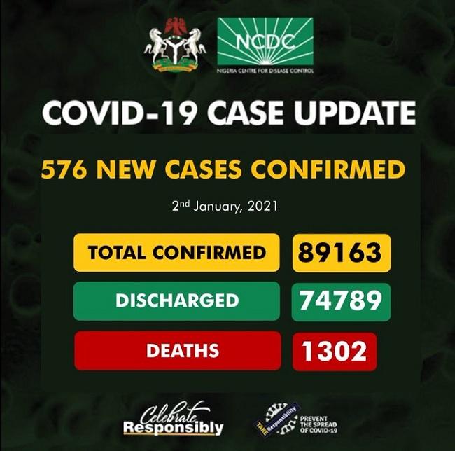 Nigeria records 576 cases