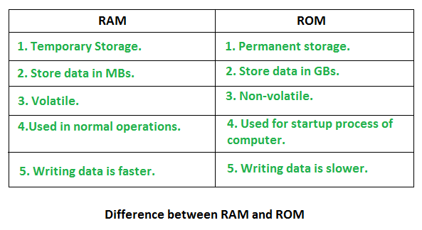 what is the difference between ram and rom