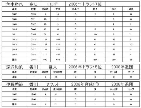 四国アイランドリーグ22