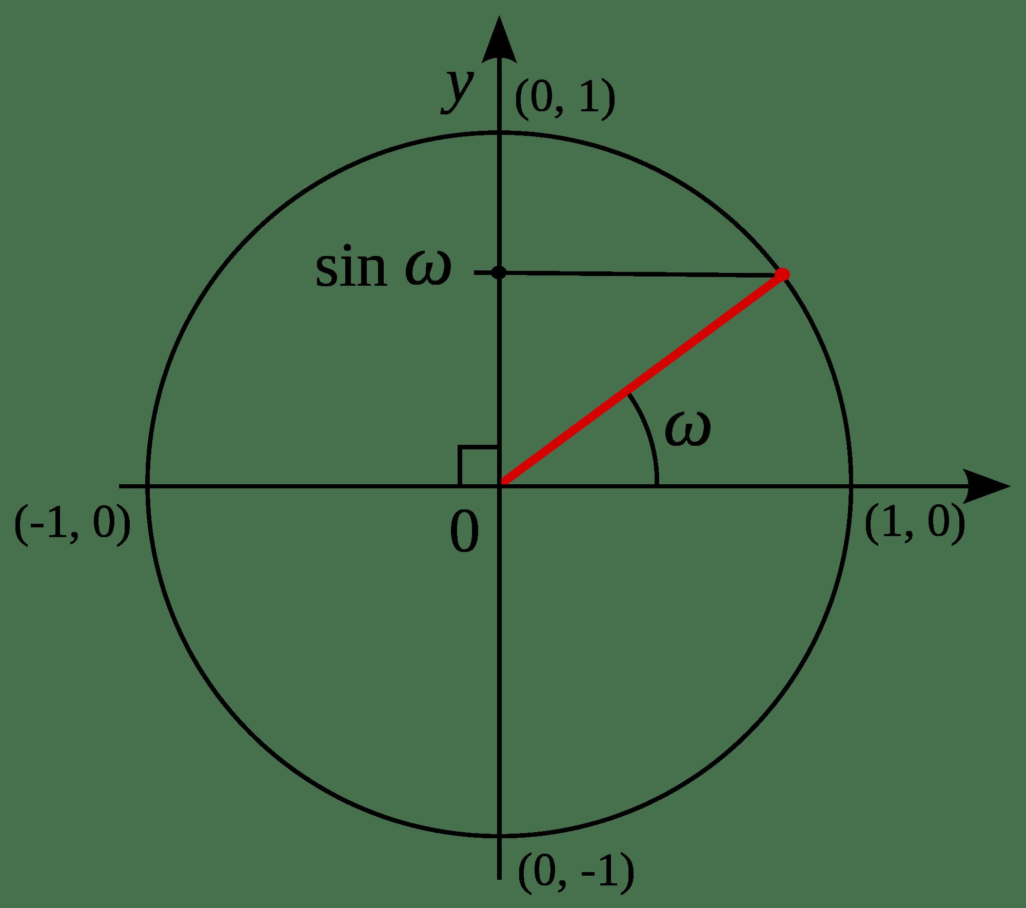 The Sine And Cosine Functions Trigonometry