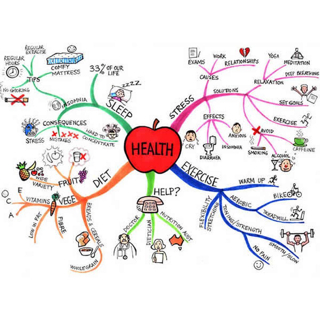 sumber ide artikel blog dengan teknik mind mapping