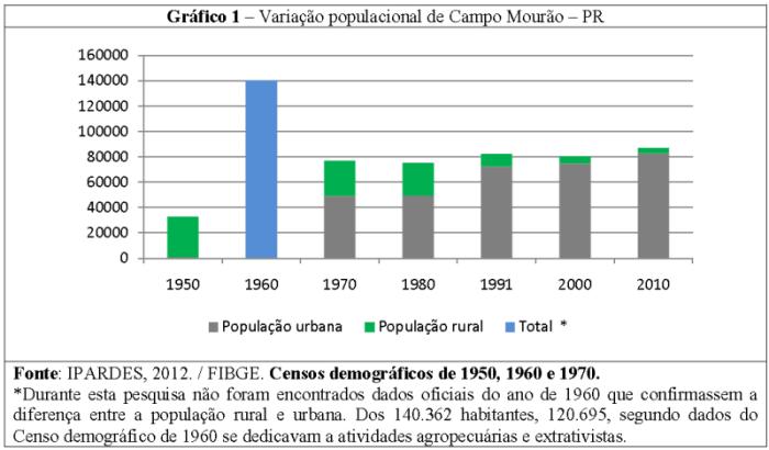 Gráfico - Evolução populacional de Campo Mourão