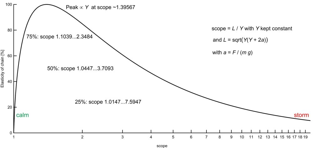 anchor chain elasticity as a function of scope, with anchor depth kept constant