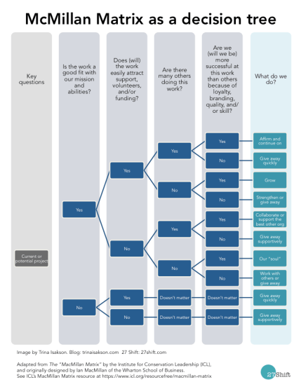 MacMillan Matrix as decision tree