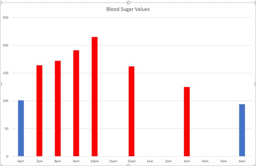 ketones and blood sugar