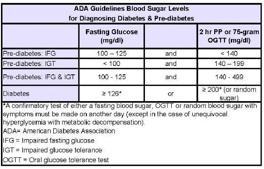 ADA Blood Sugar Guidelines
