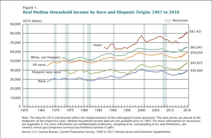 Real Median Household Income by Race and Hispanic Origin: 1967 to 2016