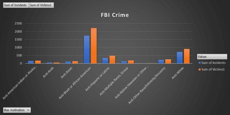 FBI Crime Stats Race