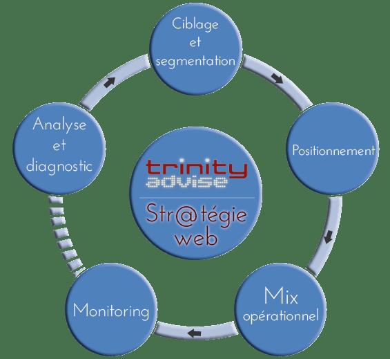 Stratgie Conseil Internet Formations Web Management
