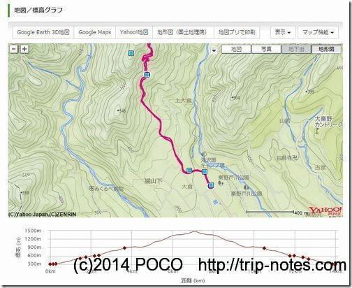 ヤマレコ標高グラフ
