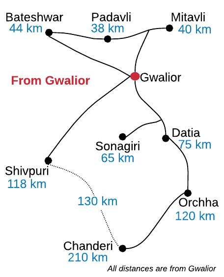Ex. Gwalior
