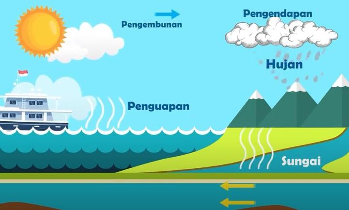 Jelaskan Manfaat Siklus Air Bagi Kehidupan di Bumi
