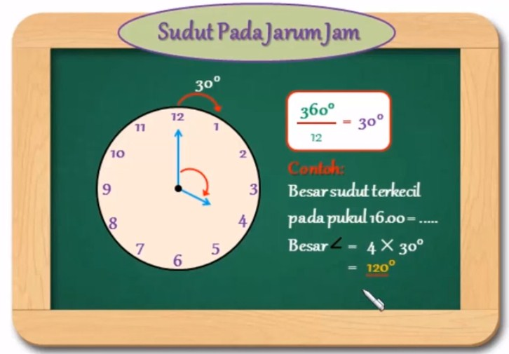 Pada pukul berapakah kedua jarum jam membentuk sudut terkecil sebesar 90 derajat?