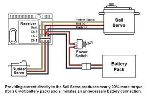 Sail servo hightorque wiring using a Ylead