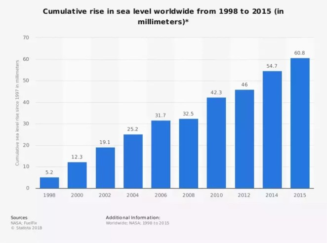 Rising Sea Level Images