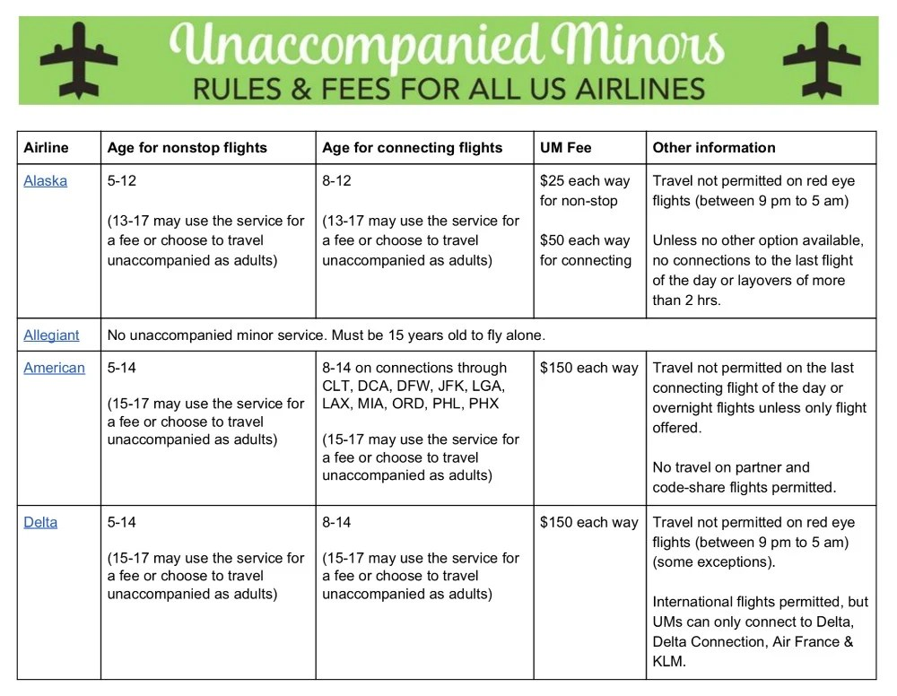 Unaccompanied Minors Rules and Fees Image Chart 1