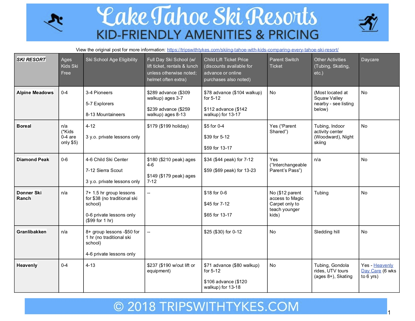 Skiing Tahoe with Kids - Amenity Comparison Chart 1