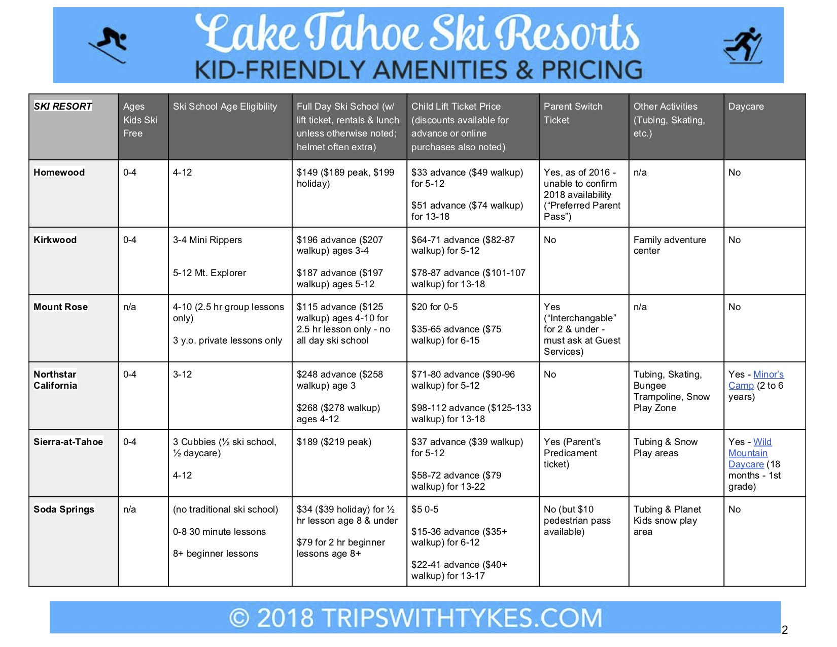 Skiing Tahoe with Kids - Amenity Comparison Chart 2