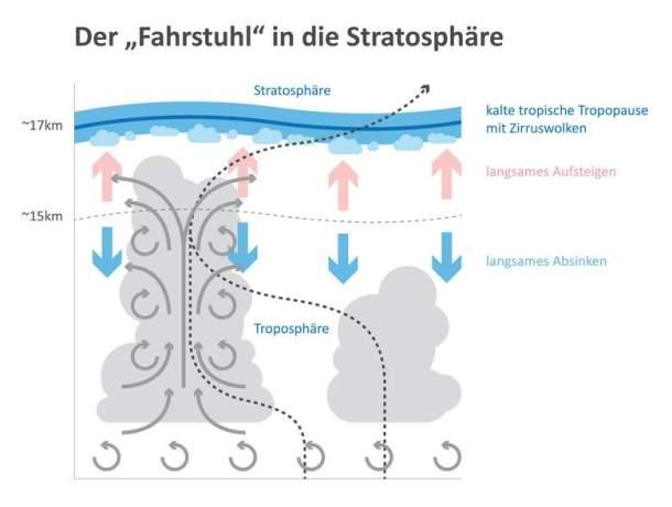 st01_Infografik_Fahrstuhl_Stratosphaere