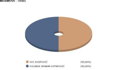 Izraelski rezultat (zivor DIP)