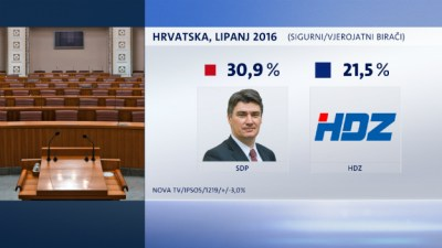 "ANKETA: SDP ""prešišao"" HDZ za gotovo 10%"