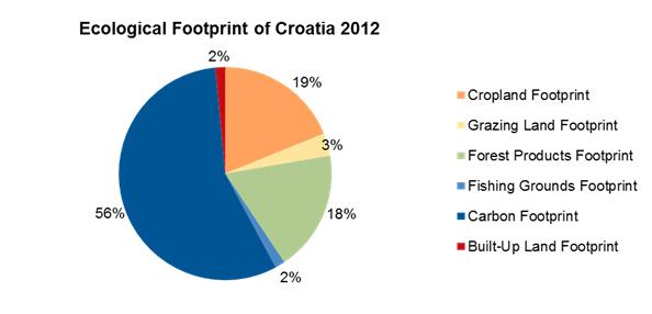 EFpiechart croatia