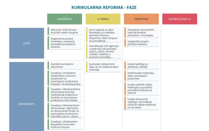 Predstavljena online platforma za javno praćenje obrazovne reforme