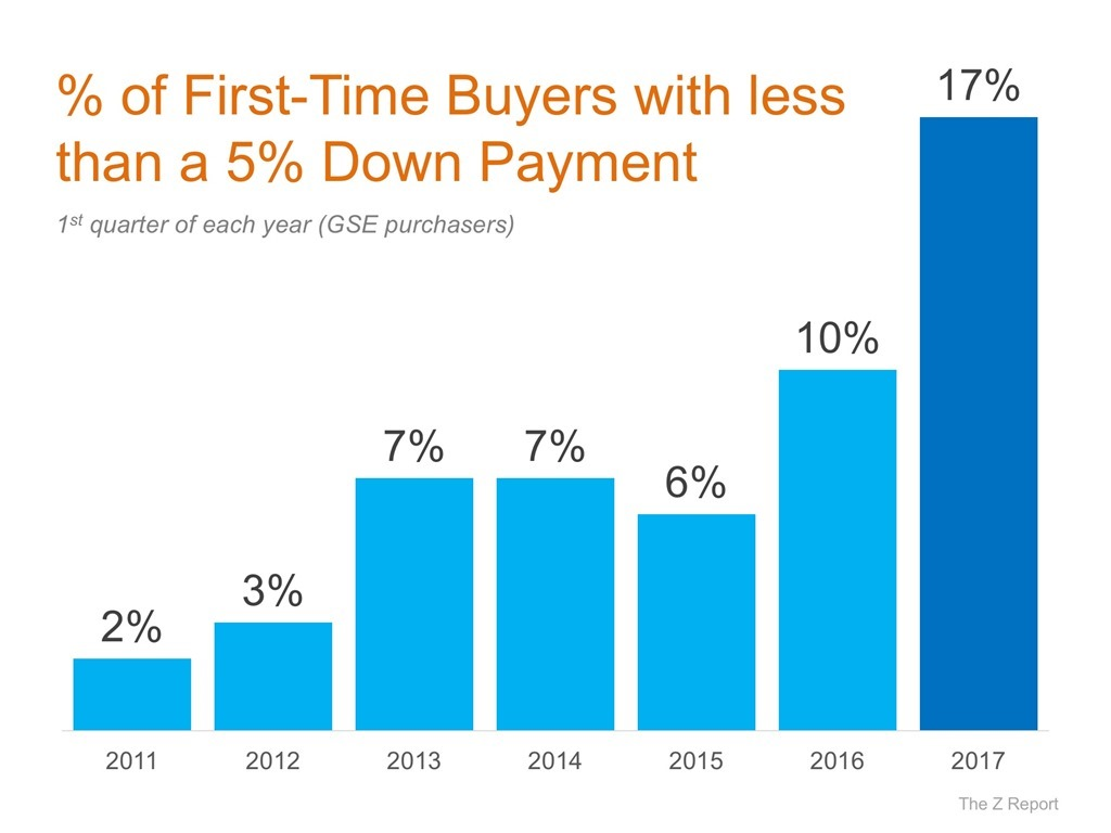 % of First-Time  Buyers with Less Than a 5% Down Payment