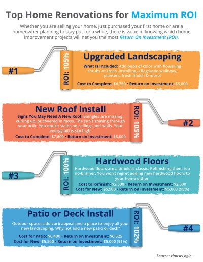 Top Home Renovations for Maximum ROI [INFOGRAPHIC]