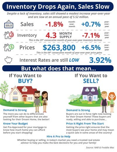 Inventory Drops Again, Sales Slow [INFOGRAPHIC]