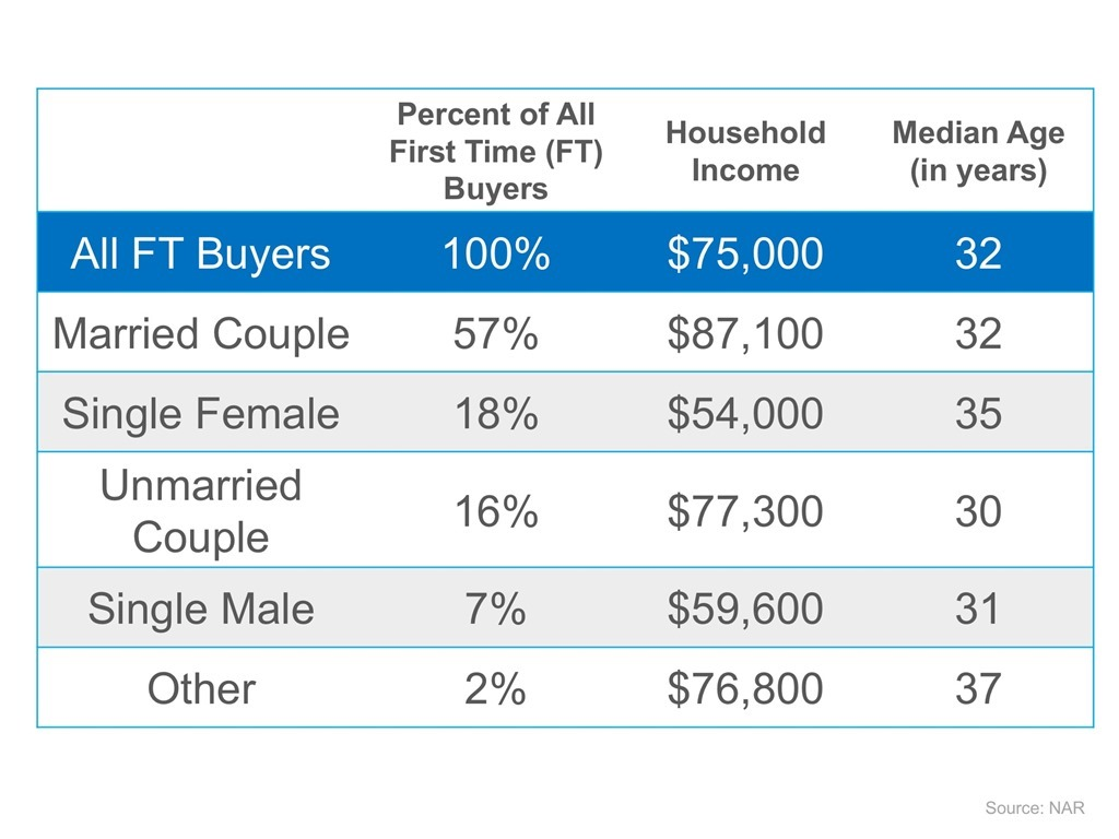First-Time Buyer Demographics