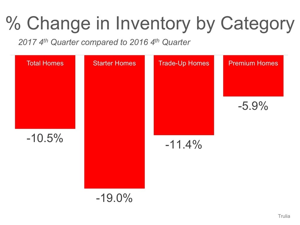 % Change in Inventory by Category
