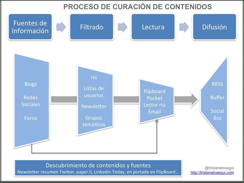 El proceso de curacion de contenidos - tristanelosegui.com