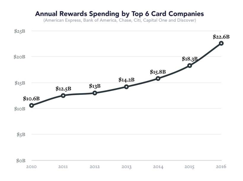 Annual Rewards Spending by Top 6 Card Companies
