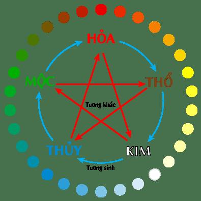 Ngũ hành – Đạo lý ẩn trong những kiệt tác của Kim Dung
