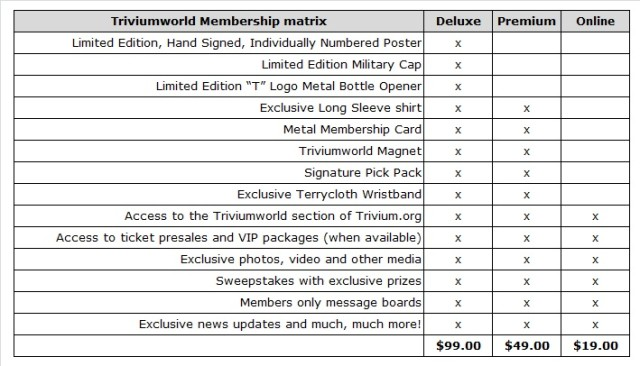 Triviumworld Membership Matrix