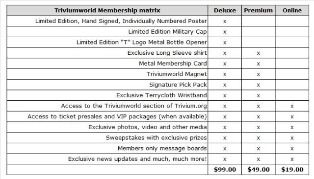 Triviumworld Membership Matrix