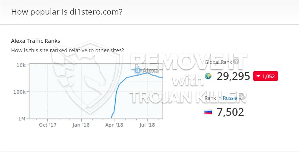 remove di1stero.com virus